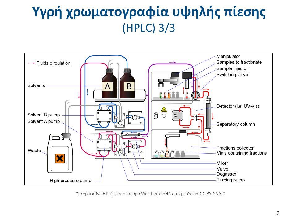 Μηχανισμοί και είδη HPLC