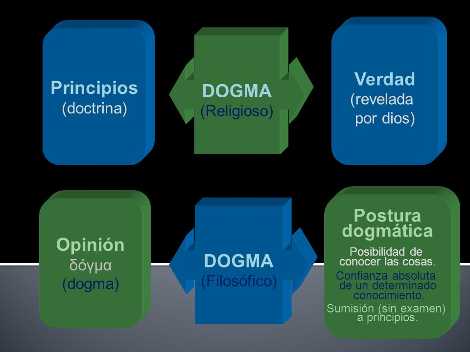 Verdad Principios DOGMA Postura dogmática Opinión DOGMA
