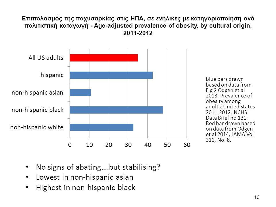 No signs of abating….but stabilising Lowest in non-hispanic asian