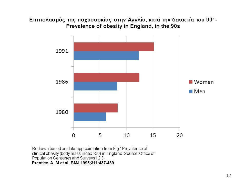 Επιπολασμός της παχυσαρκίας στην Αγγλία, κατά την δεκαετία του 90' -Prevalence of obesity in England, in the 90s