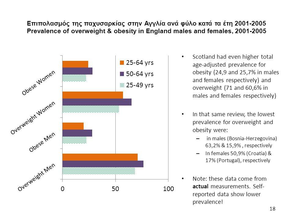 Επιπολασμός της παχυσαρκίας στην Αγγλία ανά φύλο κατά τα έτη 2001-2005 Prevalence of overweight & obesity in England males and females, 2001-2005