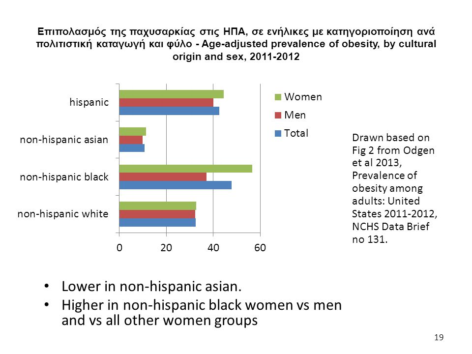 Lower in non-hispanic asian.