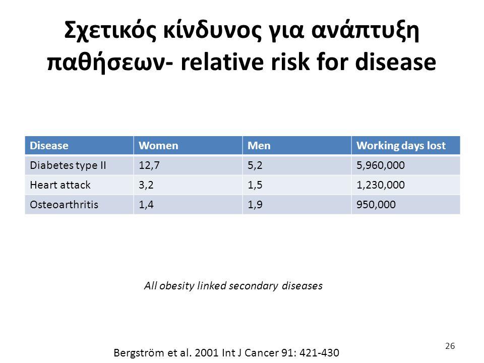 Σχετικός κίνδυνος για ανάπτυξη παθήσεων- relative risk for disease