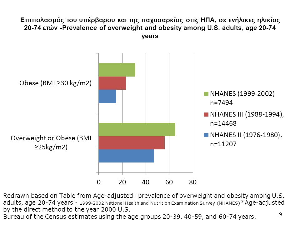Επιπολασμός του υπέρβαρου και της παχυσαρκίας στις ΗΠΑ, σε ενήλικες ηλικίας 20-74 ετών -Prevalence of overweight and obesity among U.S. adults, age 20-74 years