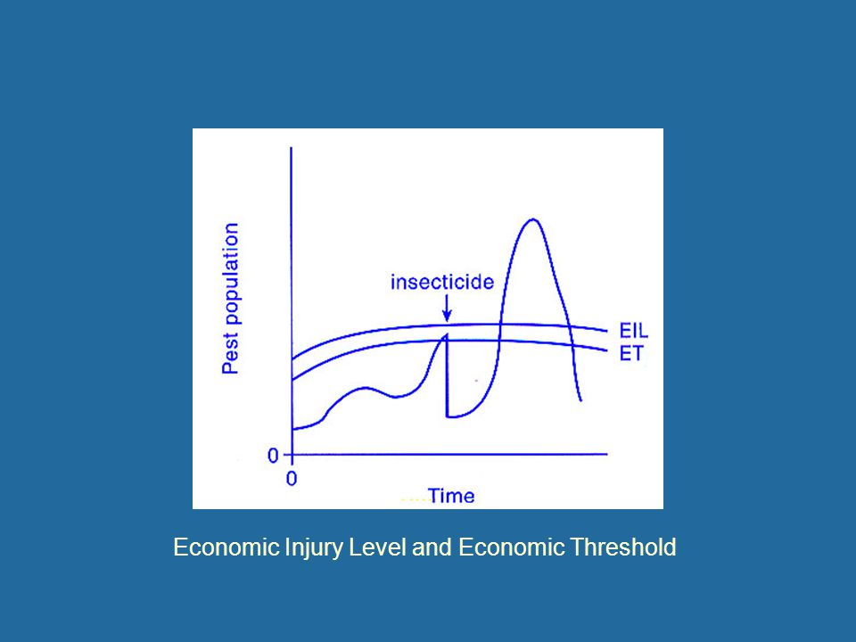 Economic Injury Level and Economic Threshold