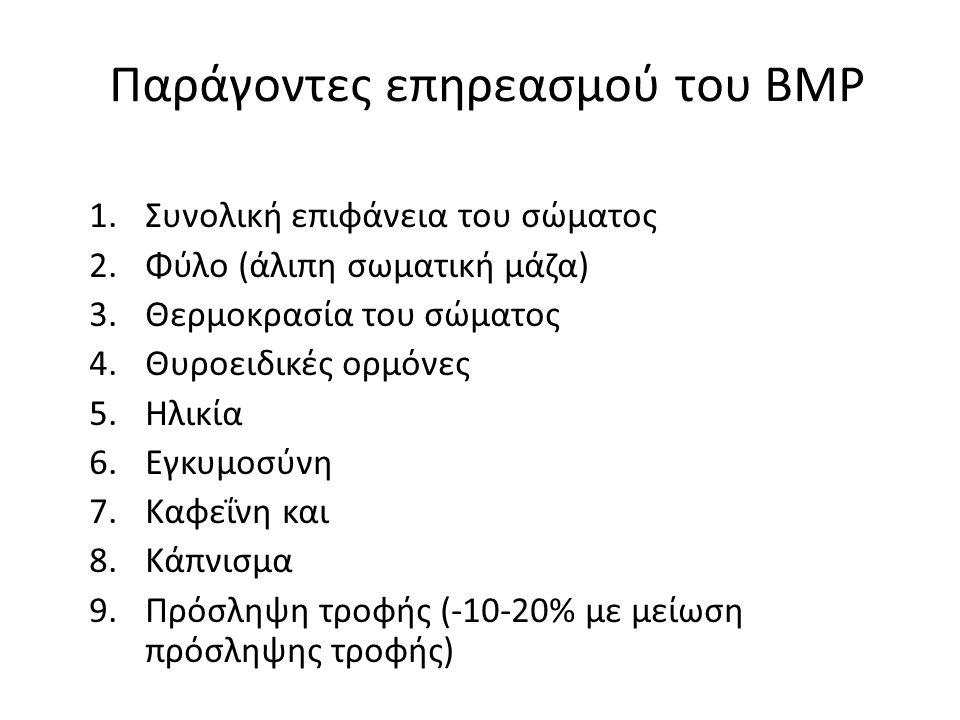 Παράγοντες επηρεασμού του ΒΜΡ