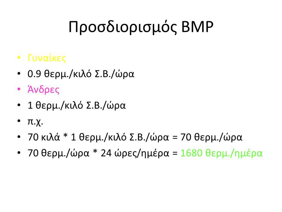 Προσδιορισμός ΒΜΡ Γυναίκες 0.9 θερμ./κιλό Σ.Β./ώρα Άνδρες