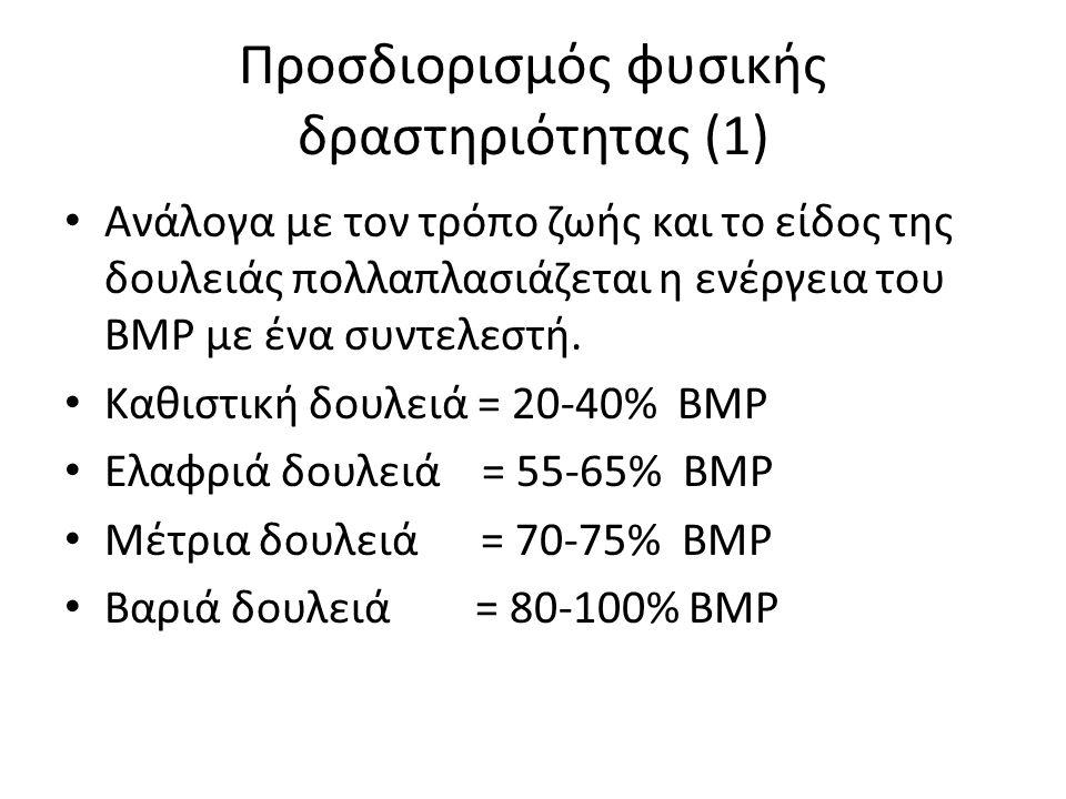 Προσδιορισμός φυσικής δραστηριότητας (1)