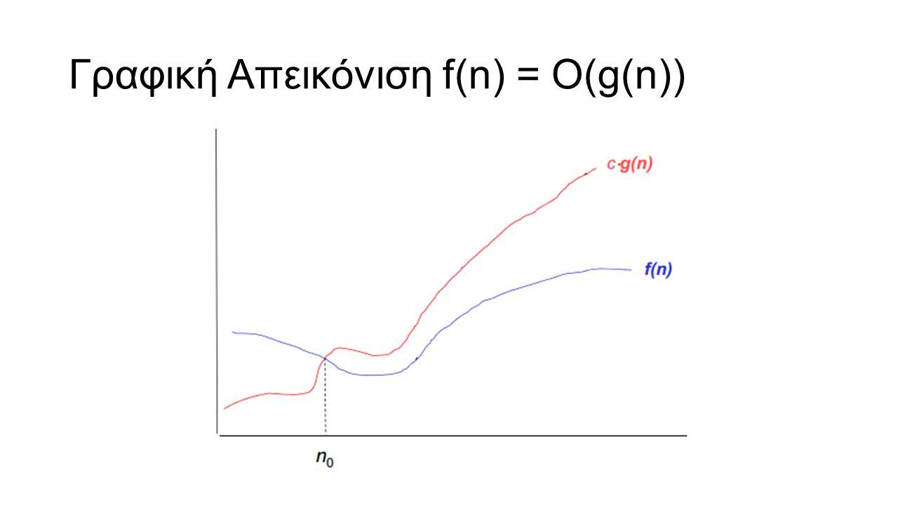 Γραφική Απεικόνιση f(n) = Ο(g(n))