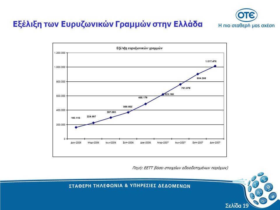 Εξέλιξη των Ευρυζωνικών Γραμμών στην Ελλάδα