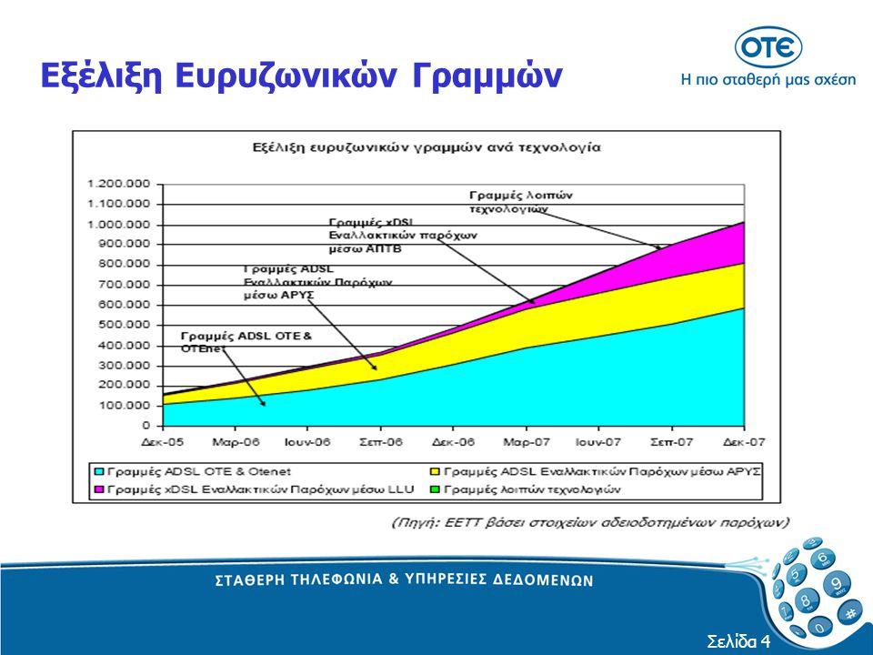 Εξέλιξη Ευρυζωνικών Γραμμών