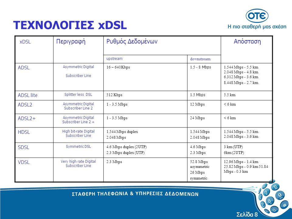 ΤΕΧΝΟΛΟΓΙΕΣ xDSL xDSL Περιγραφή Ρυθμός Δεδομένων Απόσταση ADSL