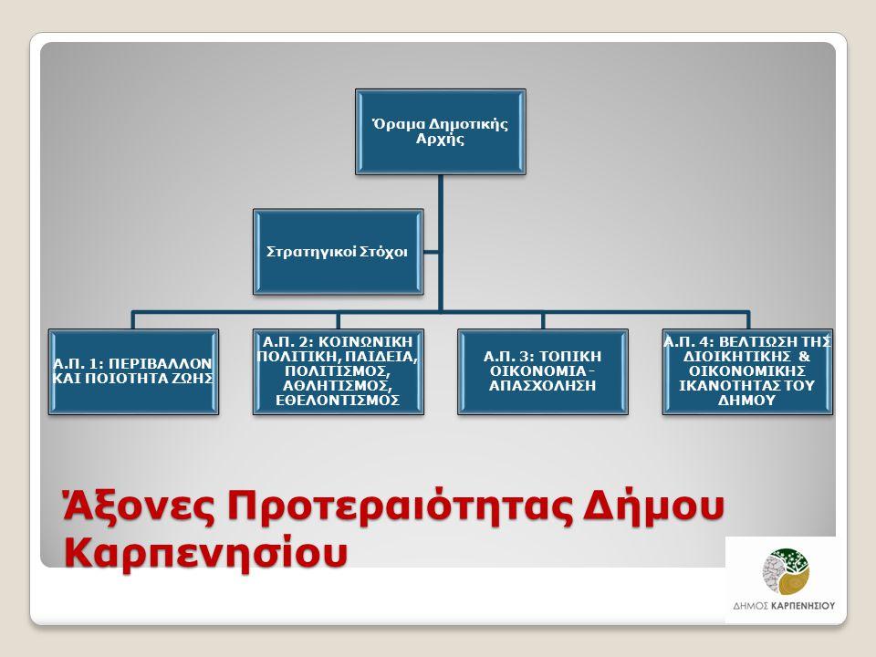 Άξονες Προτεραιότητας Δήμου Καρπενησίου