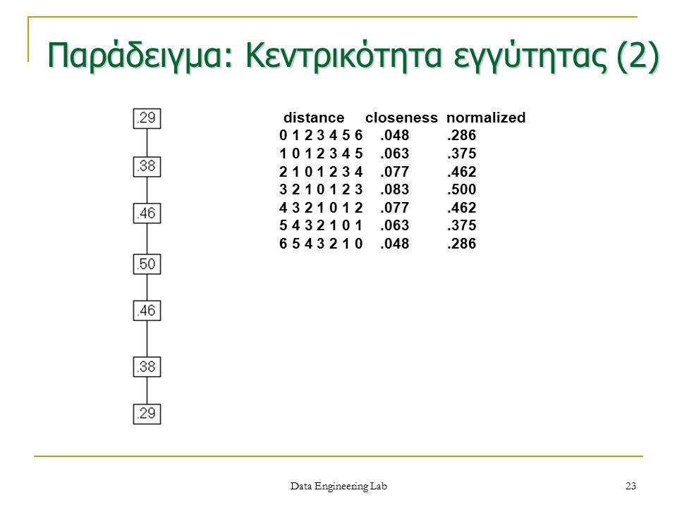 Παράδειγμα: Κεντρικότητα εγγύτητας (2)