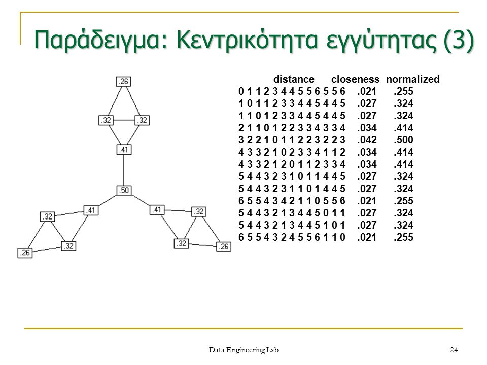 Παράδειγμα: Κεντρικότητα εγγύτητας (3)