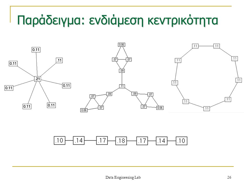 Παράδειγμα: ενδιάμεση κεντρικότητα