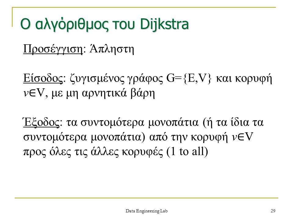 Ο αλγόριθμος του Dijkstra