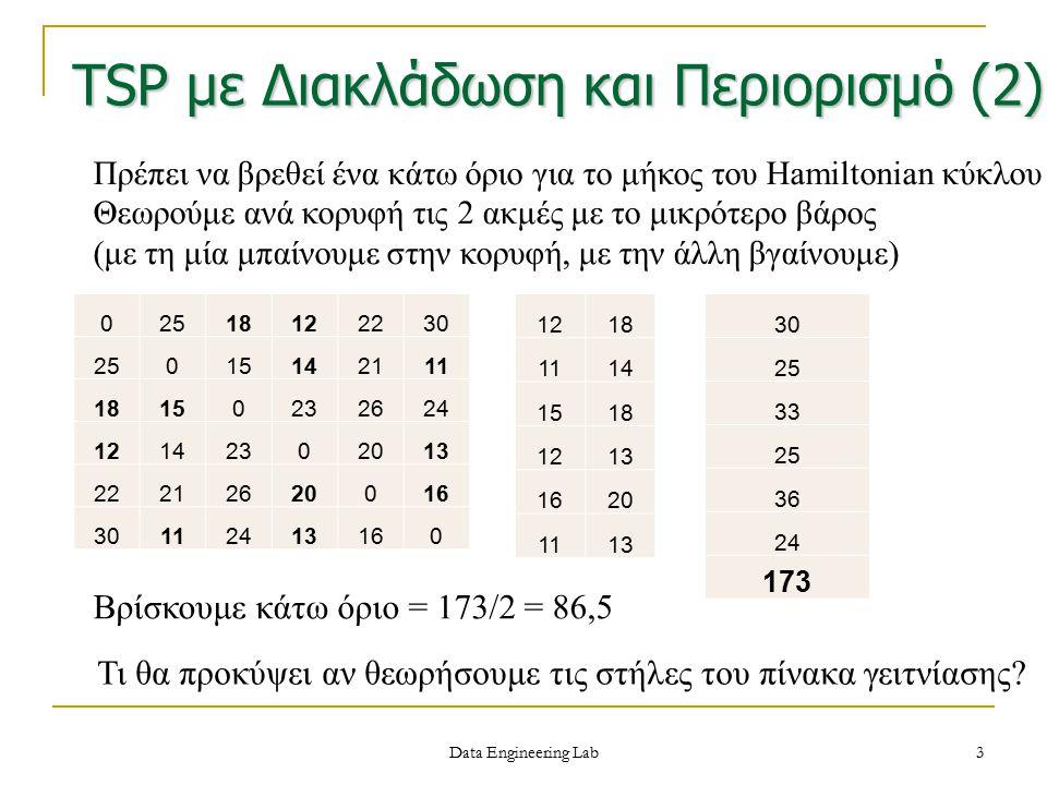 Βρίσκουμε κάτω όριο = 173/2 = 86,5