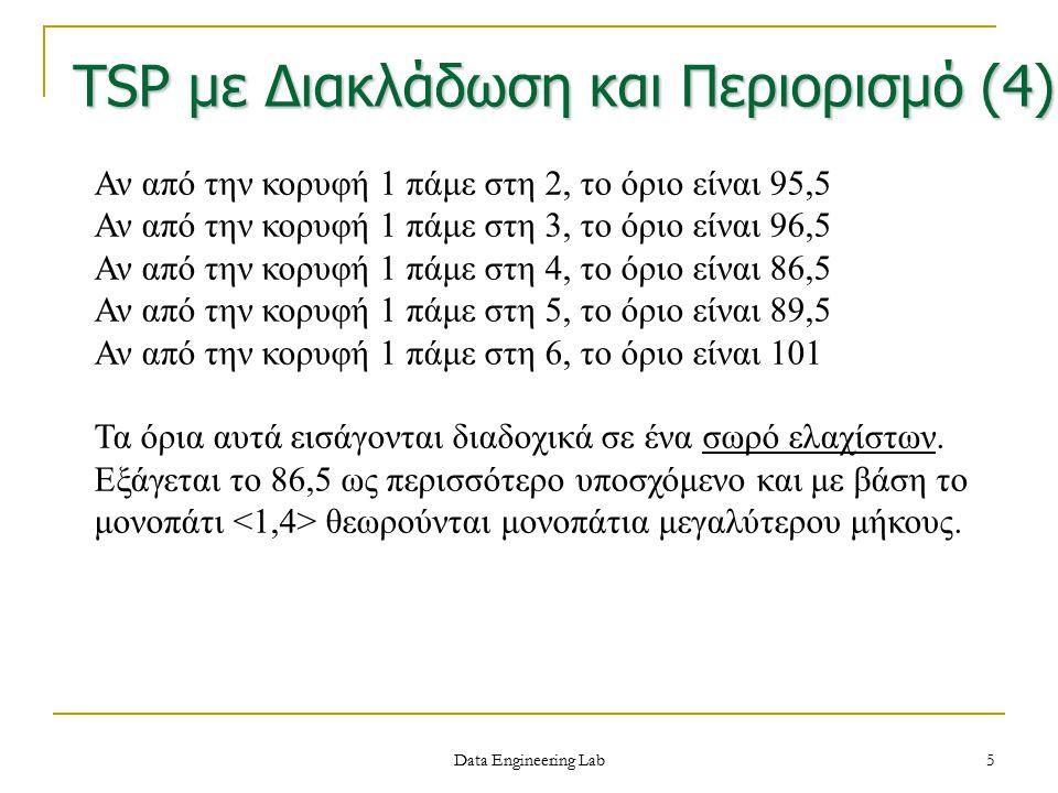 TSP με Διακλάδωση και Περιορισμό (4)