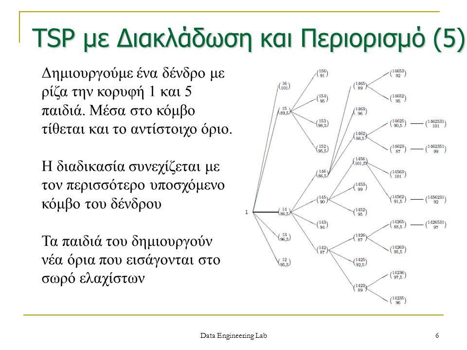 TSP με Διακλάδωση και Περιορισμό (5)