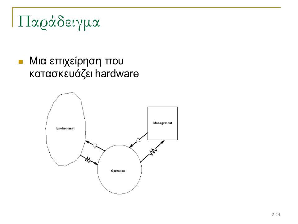 Παράδειγμα Μια επιχείρηση που κατασκευάζει hardware
