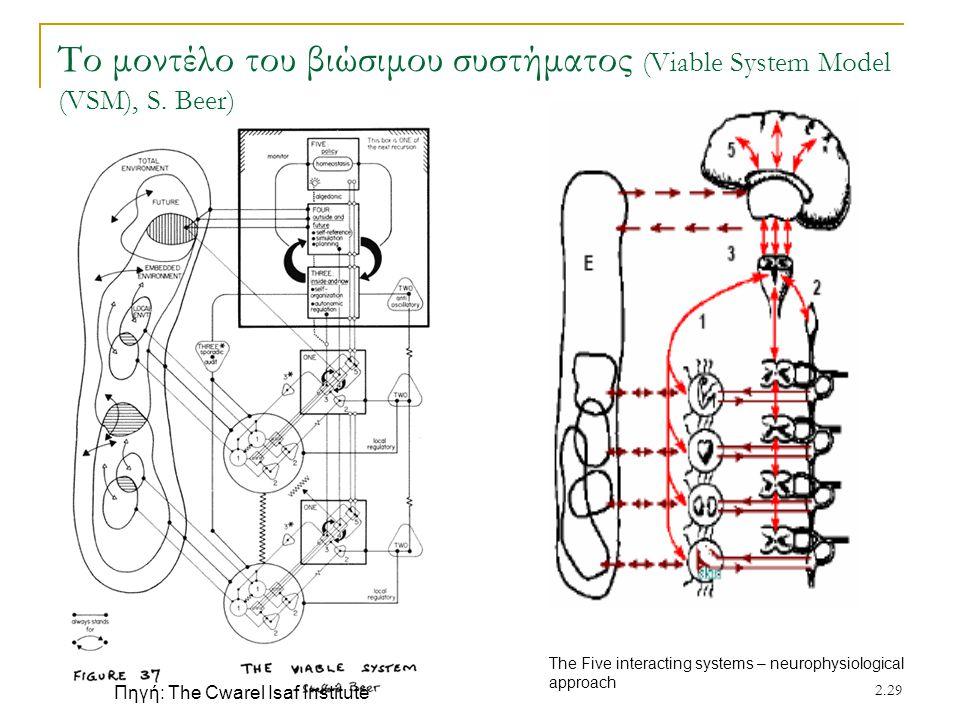 Το μοντέλο του βιώσιμου συστήματος (Viable System Model (VSM), S. Beer)