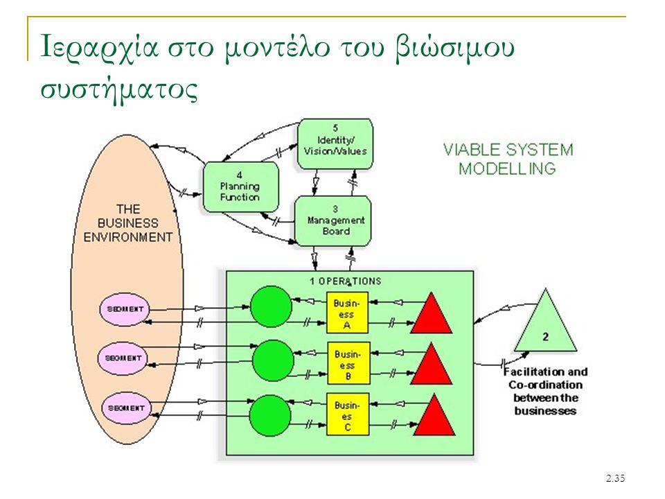 Ιεραρχία στο μοντέλο του βιώσιμου συστήματος