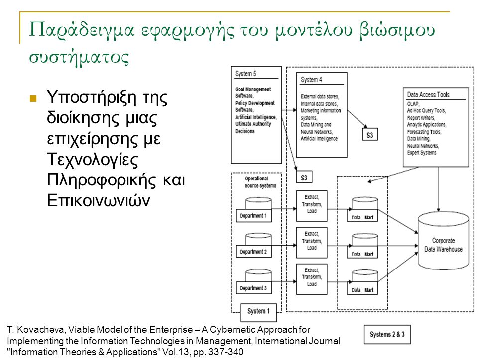 Παράδειγμα εφαρμογής του μοντέλου βιώσιμου συστήματος