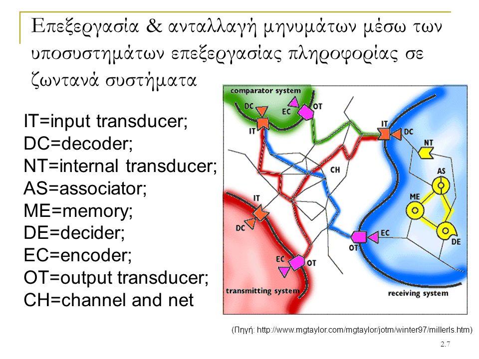 Επεξεργασία & ανταλλαγή μηνυμάτων μέσω των υποσυστημάτων επεξεργασίας πληροφορίας σε ζωντανά συστήματα
