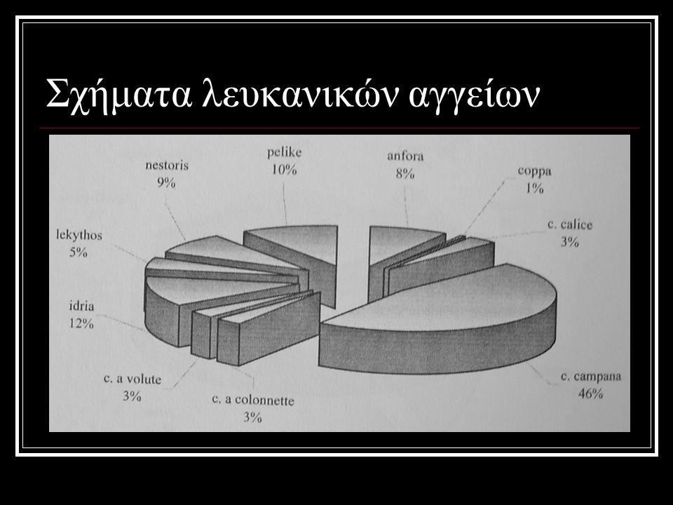 Σχήματα λευκανικών αγγείων