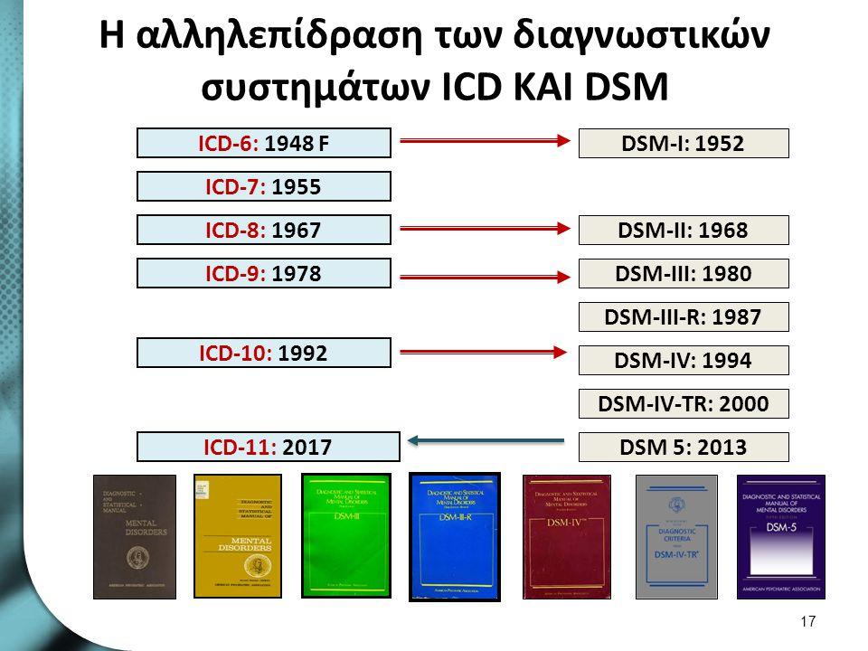 Το θεωρητικό υπόβαθρο του DSM 1/2