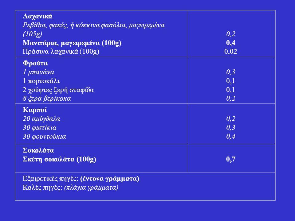 Λαχανικά Ρεβίθια, φακές, ή κόκκινα φασόλια, μαγειρεμένα (105g) Μανιτάρια, μαγειρεμένα (100g) Πράσινα λαχανικά (100g)