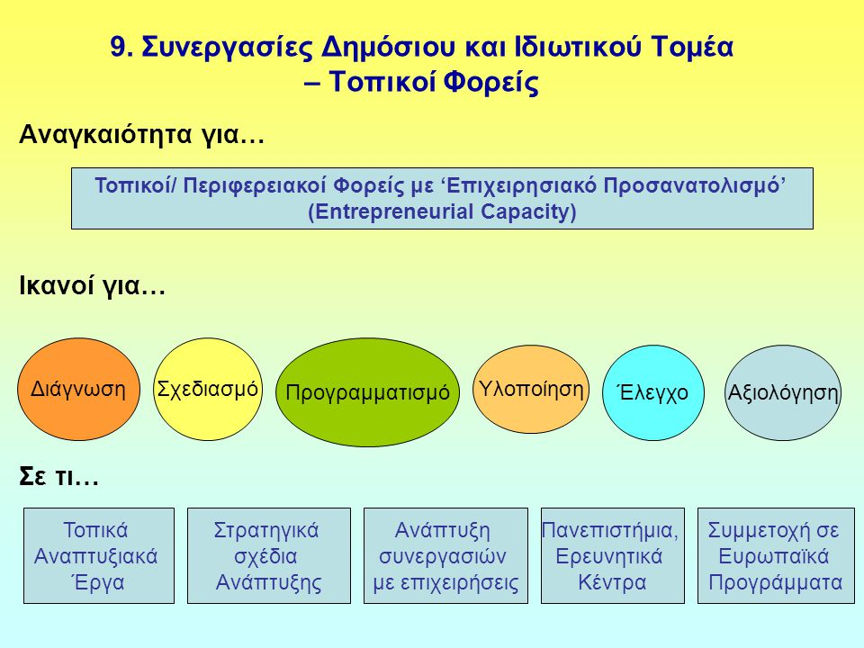 9. Συνεργασίες Δημόσιου και Ιδιωτικού Τομέα – Τοπικοί Φορείς