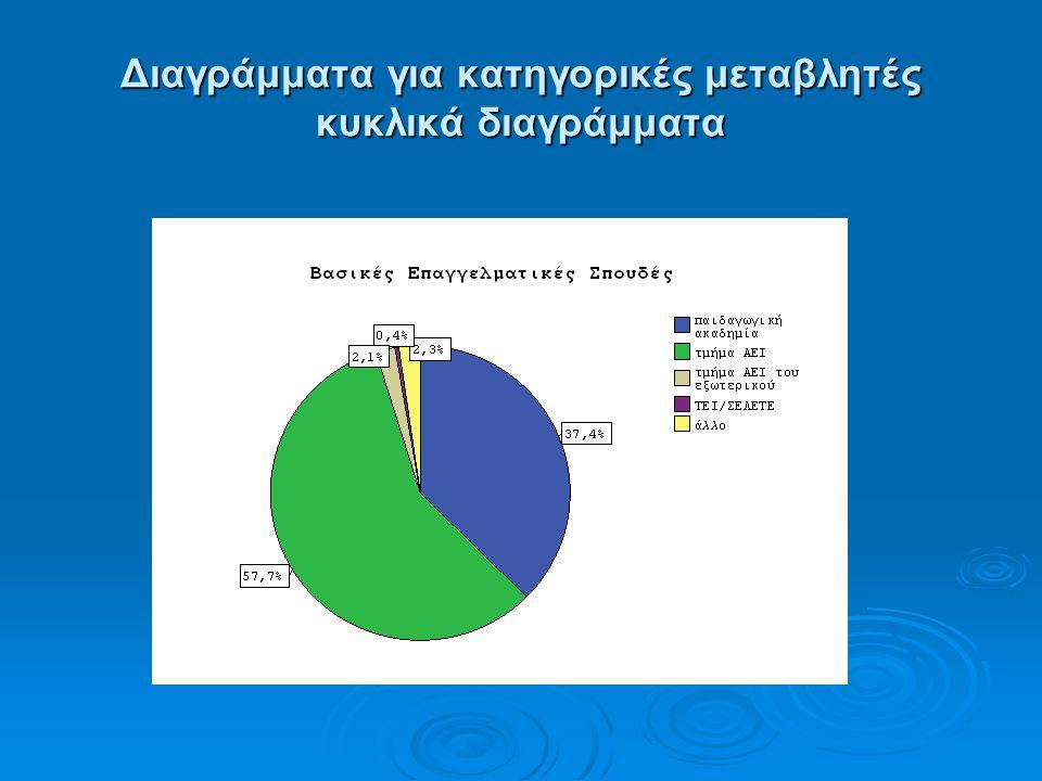 Διαγράμματα για κατηγορικές μεταβλητές κυκλικά διαγράμματα