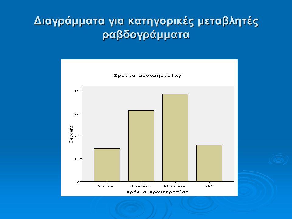 Διαγράμματα για κατηγορικές μεταβλητές ραβδογράμματα