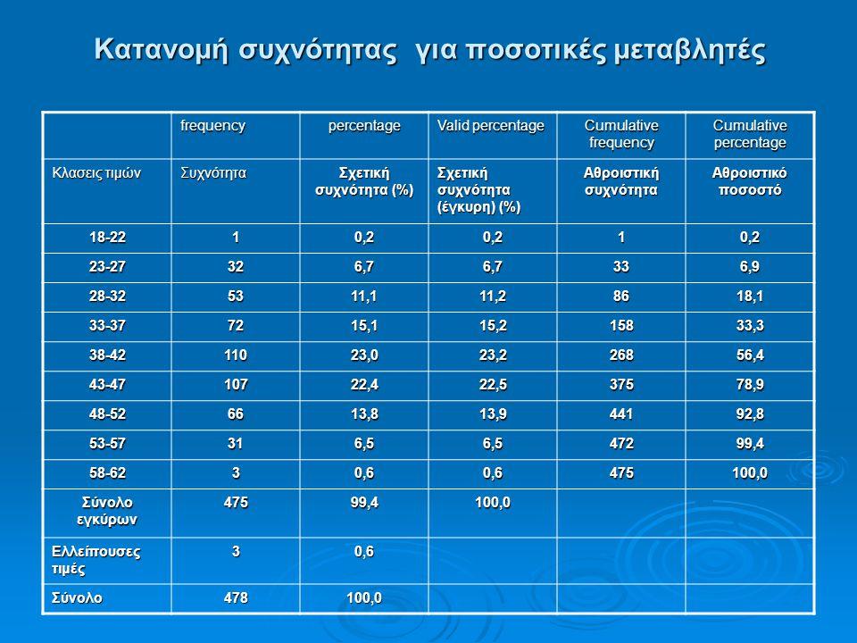 Κατανομή συχνότητας για ποσοτικές μεταβλητές