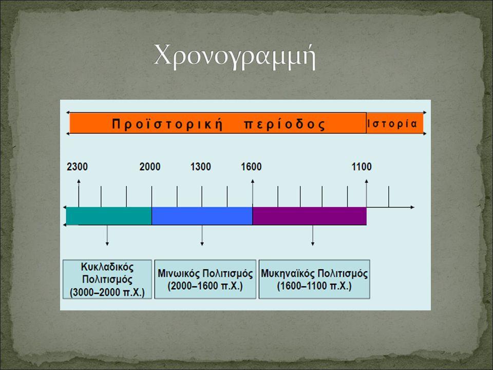 Χρονογραμμή