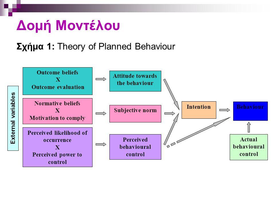 Δομή Μοντέλου Σχήμα 1: Theory of Planned Behaviour