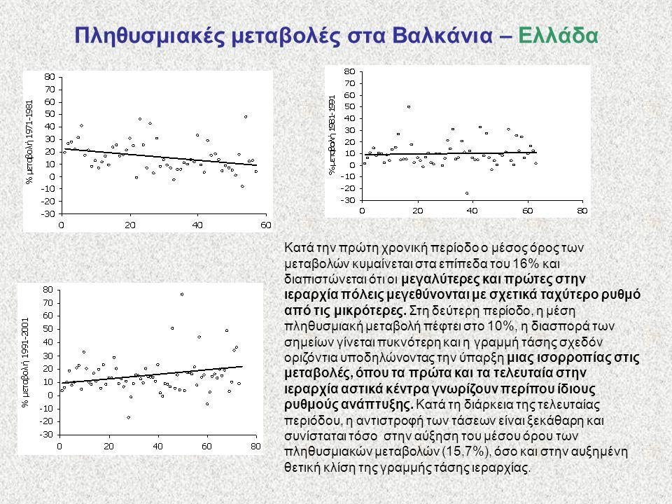 Πληθυσμιακές μεταβολές στα Βαλκάνια – Ελλάδα