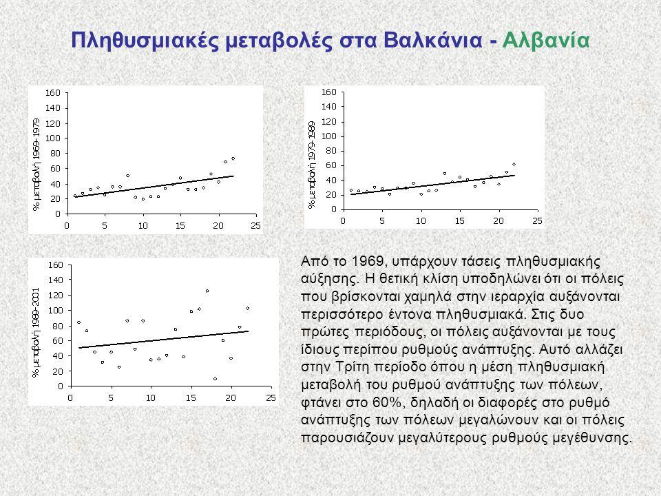 Πληθυσμιακές μεταβολές στα Βαλκάνια - Αλβανία