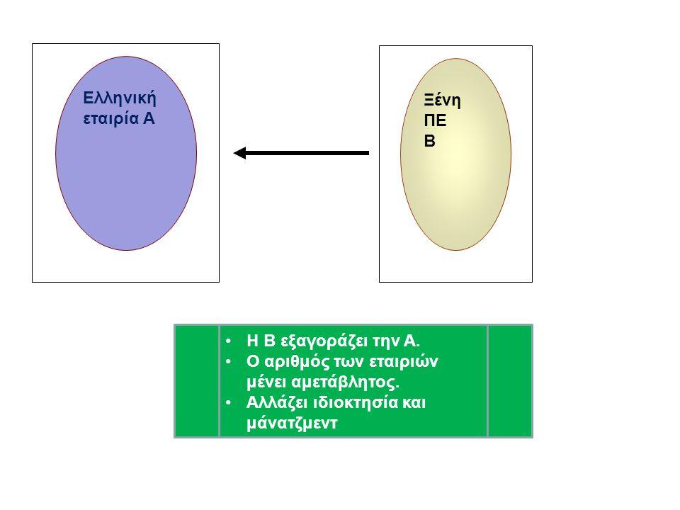 Ελληνική εταιρία Α Ξένη ΠΕ. Β. Η Β εξαγοράζει την Α.