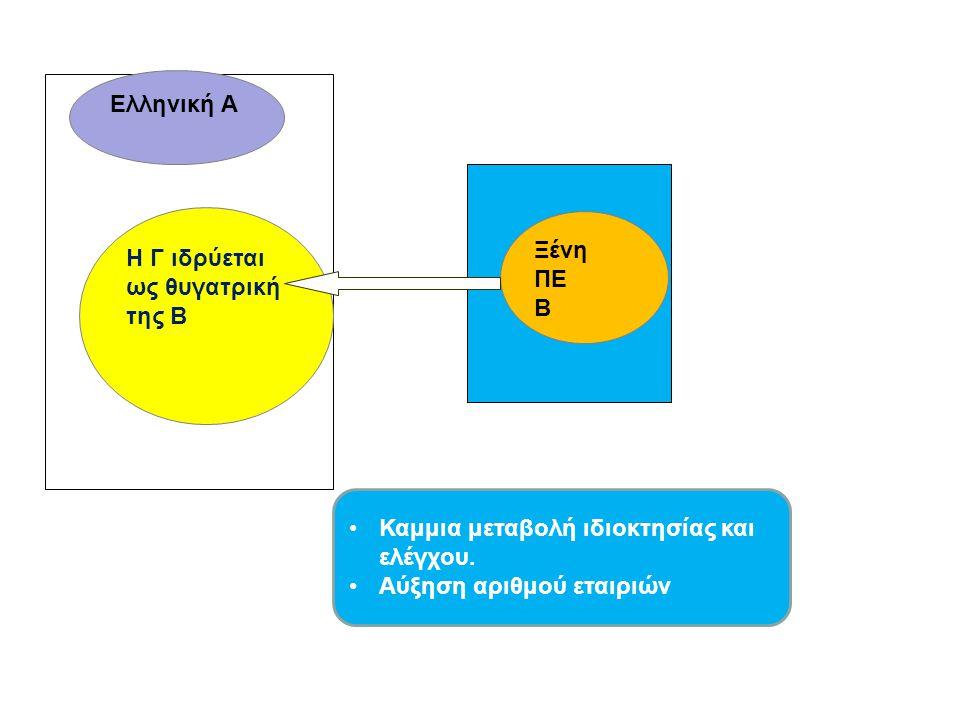 Ελληνική Α Η Γ ιδρύεται ως θυγατρική της Β. Ξένη. ΠΕ. Β. Καμμια μεταβολή ιδιοκτησίας και ελέγχου.