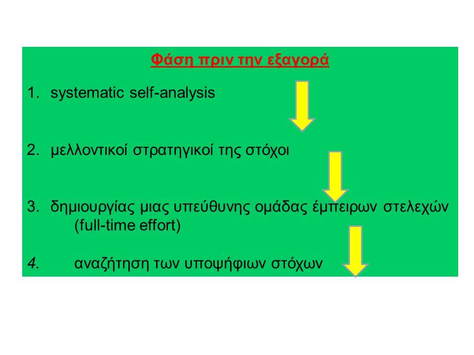 Φάση πριν την εξαγορά systematic self-analysis. μελλοντικοί στρατηγικοί της στόχοι. δημιουργίας μιας υπεύθυνης ομάδας έμπειρων στελεχών.