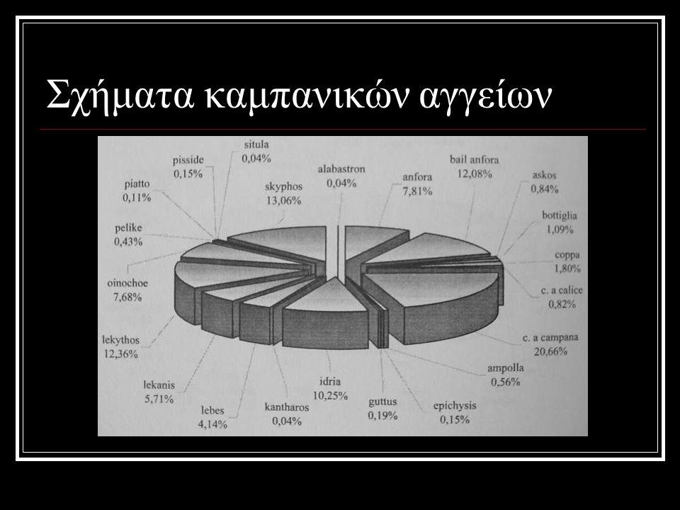 Σχήματα καμπανικών αγγείων