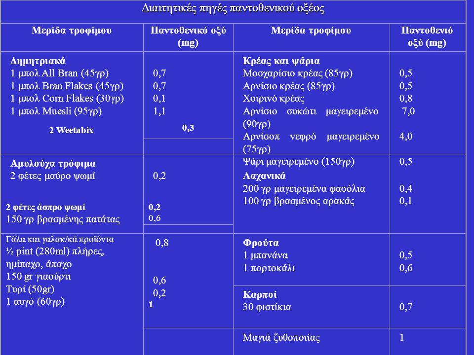Διαιτητικές πηγές παντοθενικού οξέος