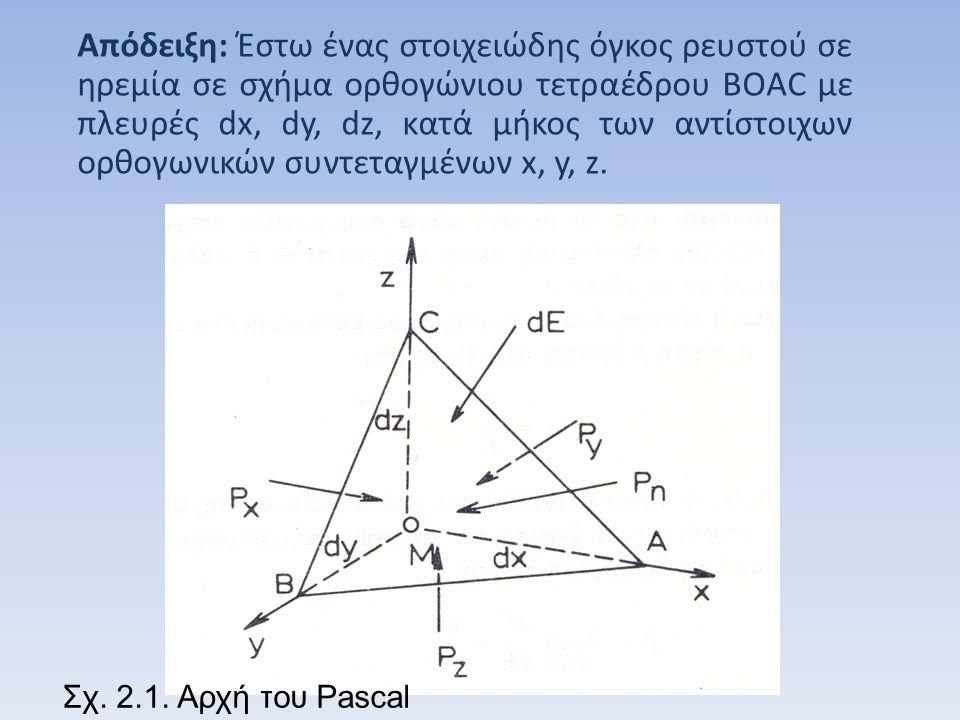 Απόδειξη: Έστω ένας στοιχειώδης όγκος ρευστού σε ηρεμία σε σχήμα ορθογώνιου τετραέδρου BOAC με πλευρές dx, dy, dz, κατά μήκος των αντίστοιχων ορθογωνικών συντεταγμένων x, y, z.