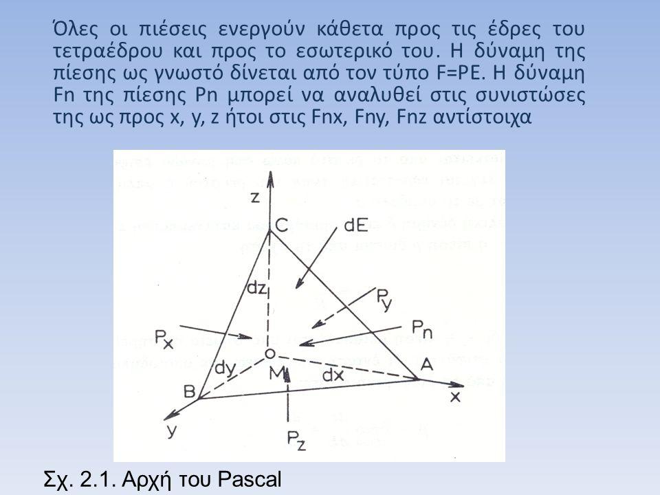 Όλες οι πιέσεις ενεργούν κάθετα προς τις έδρες του τετραέδρου και προς το εσωτερικό του. Η δύναμη της πίεσης ως γνωστό δίνεται από τον τύπο F=PE. Η δύναμη Fn της πίεσης Pn μπορεί να αναλυθεί στις συνιστώσες της ως προς x, y, z ήτοι στις Fnx, Fny, Fnz αντίστοιχα