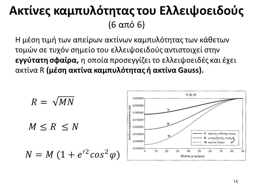 Θεώρημα Του Meusnier 𝑟=𝑁 cos 𝜑 𝑁= 𝑎 1 − 𝑒 2 𝑠𝑖 𝑛 2 𝜑