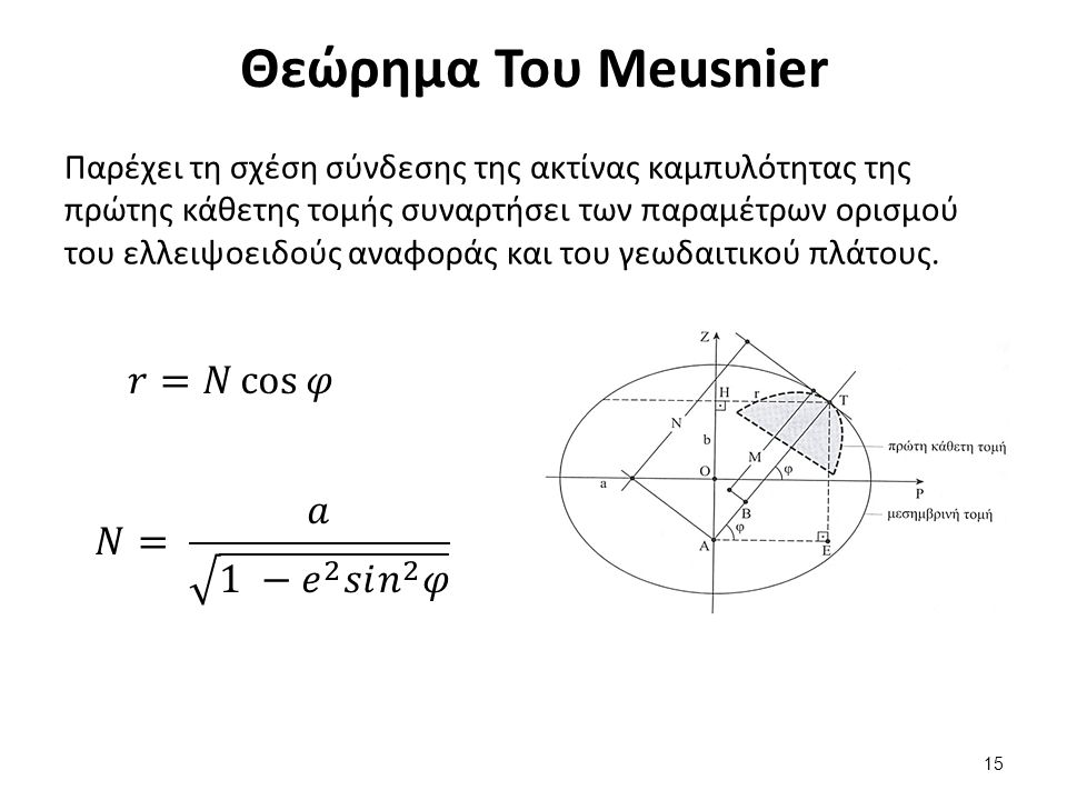 Σφαίρα Gauss R 𝑚 = 2𝑎+𝑏 3 𝑅 𝜈 = 3 𝑎² 𝑏 𝑅 𝑚𝑒𝑎𝑛 ≈6371000 𝑚