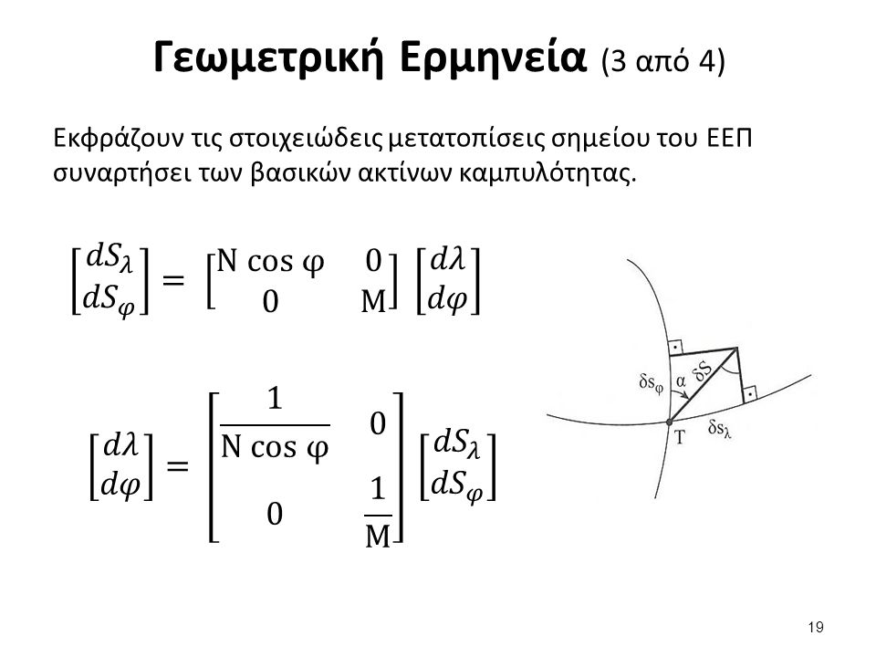 Γεωμετρική Ερμηνεία (4 από 4)
